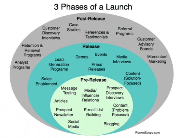 3 phases of a launch
